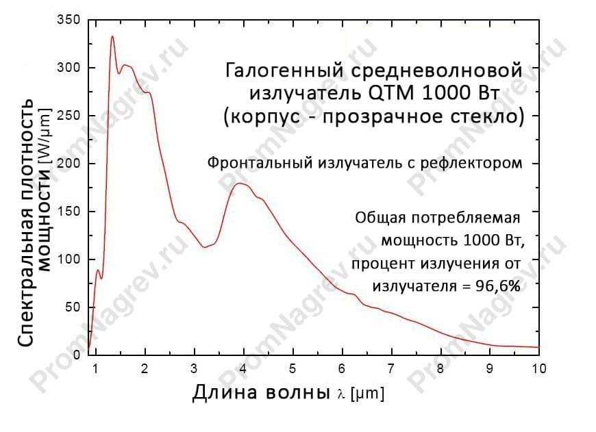 Галогеновый нагревательный элемент инфракрасный