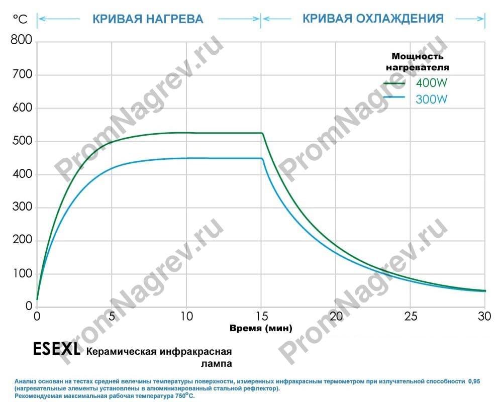 ИК лампа ESEXL 300 Вт