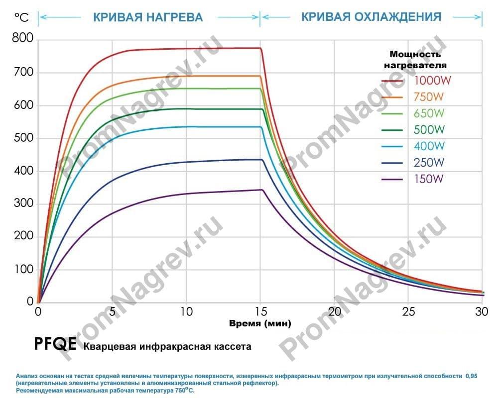 График инфракрасной кварцевой кассеты
