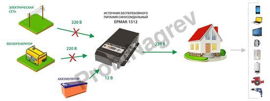 Схема работы, ЕРМАК 1512 OffLine, инвертор DC-AC с зарядным устройством, 12В/1500Вт