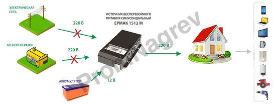 Схема  работы, ЕРМАК 1512М OffLine, инвертор DC-AC с зарядным устройством, 12В/1500Вт