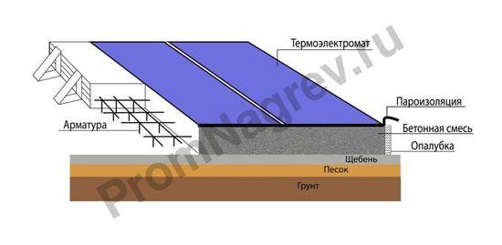 Схема прогрева бетонного покрытия термоматами