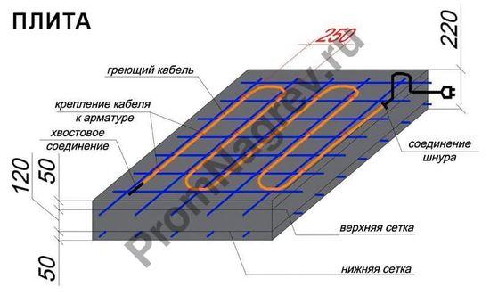 Схема укладки кабеля  BET для плиты