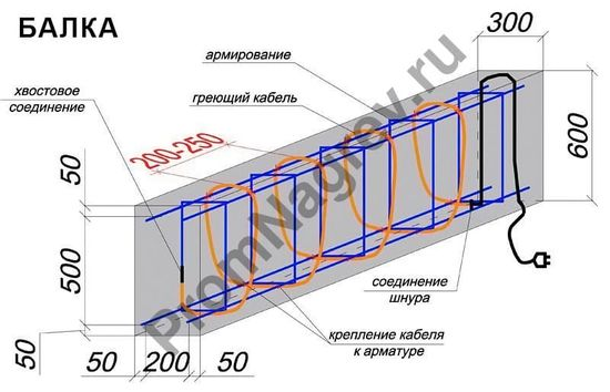 Схема укладки кабеля  BET для балкиСхема укладки кабеля  BET для балки