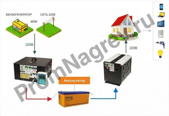 Преобразователь напряжения DC/AC, 12В/220В, 3000Вт
