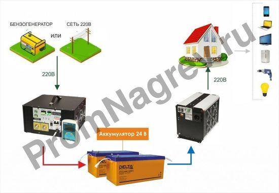 Преобразователь напряжения DC/AC, 24В/220В, 3000Вт