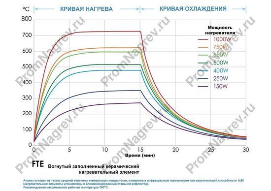 Чертеж керамического нагревателя вогнутого FTE 150 - 1000 Вт, 245x60x34 мм
