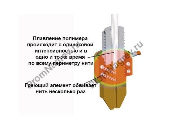 Цилиндрический нагреватель для 3D принтера  обеспечивает равномерный нагрев нити