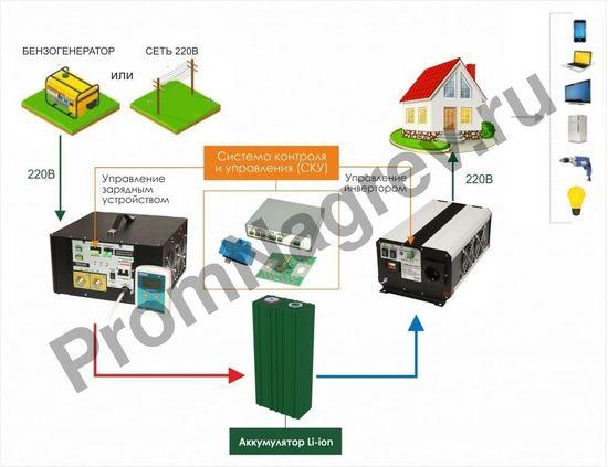 Инвертор, преобразователь напряжения DC/AC, 24В/220В, 1500Вт