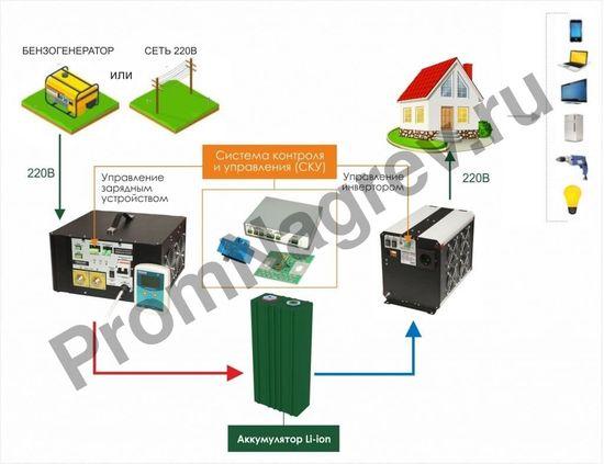 Схема работы СибВольт 3024У инвертор, преобразователь напряжения DC/AC, 24В/220В, 3000Вт