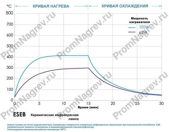 Схема инфракрасной греющей лампы ESEB 60 Вт и 100 Вт, ø 65x140 мм