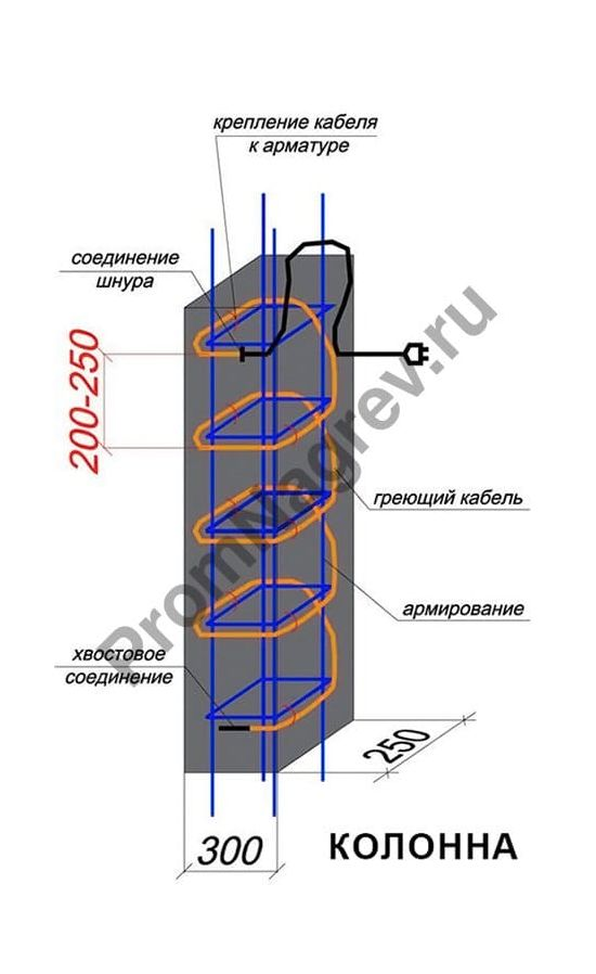 Схема укладки кабеля  BET для колонны